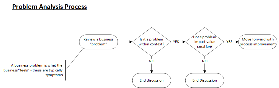 Problem Analysis Process