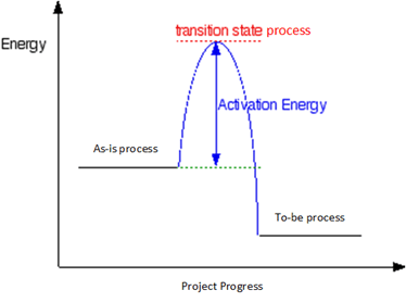 Project progress and energy