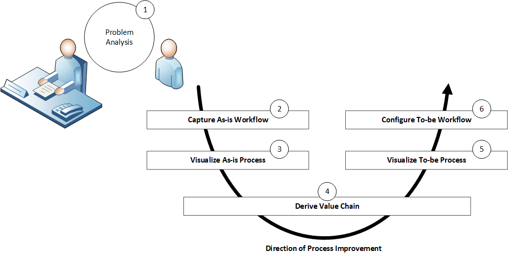 Cavi Methodology Business Process Layers